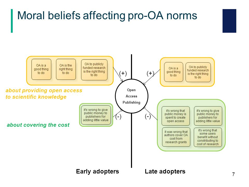 Factors weakening perceived behavioural control over OA publishing (4/4) 4.Factors lowering perceived ability to provide open access  being unaware of available repositories or the mere possibility to deposit a manuscript  not understanding how to deposit manuscripts into a repository.