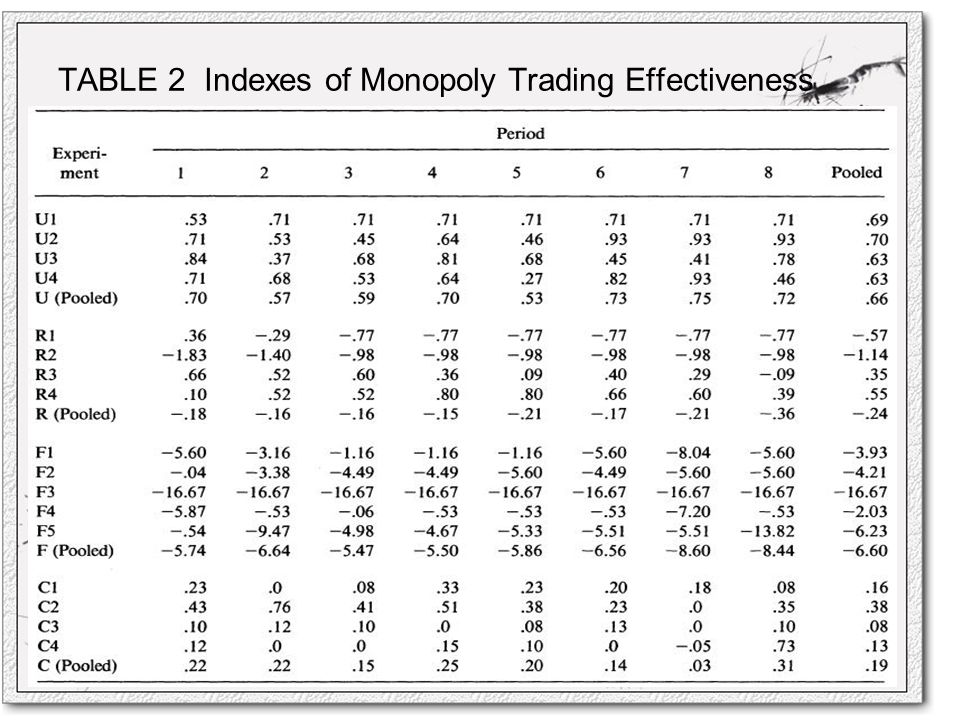 TABLE 2 Indexes of Monopoly Trading Effectiveness