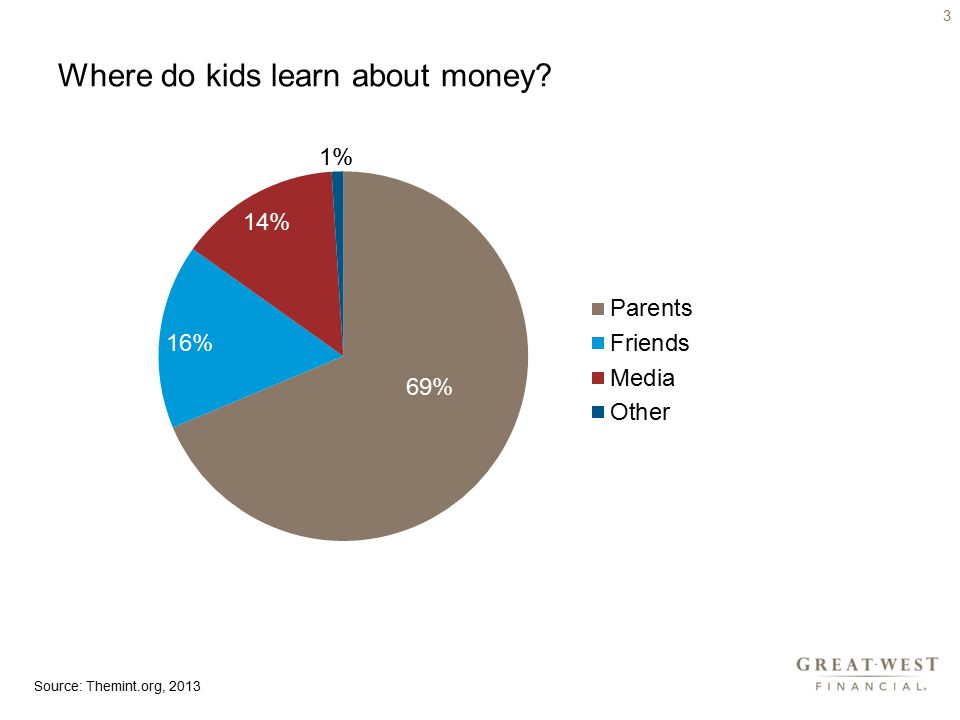 Where do kids learn about money 3 Source: Themint.org, 2013