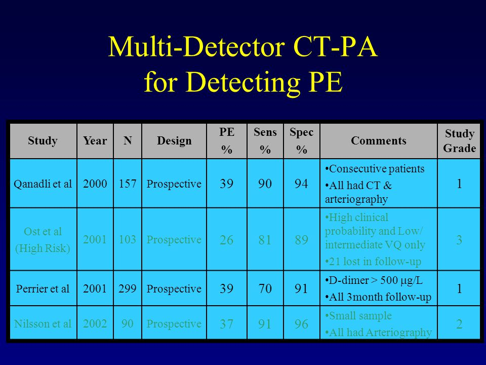 Multi-Detector CT-PA for Detecting PE StudyYearNDesign PE % Sens % Spec % Comments Study Grade Qanadli et al 2000157 Prospective 399094 Consecutive patients All had CT & arteriography 1 Ost et al (High Risk) 2001103 Prospective 268189 High clinical probability and Low/ intermediate VQ only 21 lost in follow-up 3 Perrier et al 2001299 Prospective 397091 D-dimer > 500  g/L All 3month follow-up 1 Nilsson et al 200290 Prospective 379196 Small sample All had Arteriography 2