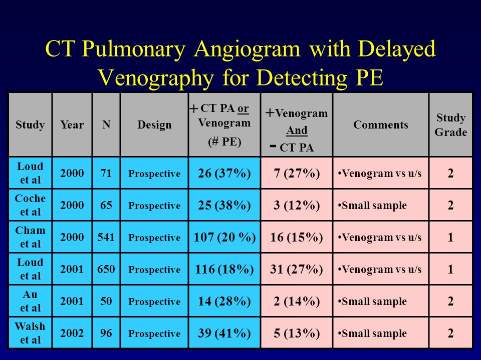 CT Pulmonary Angiogram with Delayed Venography for Detecting PE StudyYearNDesign CT PA or Venogram ( # PE) Venogram And CT PA Comments Study Grade Loud et al 200071 Prospective 26 (37%)7 (27%) Venogram vs u/s 2 Coche et al 200065 Prospective 25 (38%)3 (12%) Small sample 2 Cham et al 2000541 Prospective 107 (20 %)16 (15%) Venogram vs u/s 1 Loud et al 2001650 Prospective 116 (18%)31 (27%) Venogram vs u/s 1 Au et al 200150 Prospective 14 (28%)2 (14%) Small sample 2 Walsh et al 200296 Prospective 39 (41%)5 (13%) Small sample 2 + + -