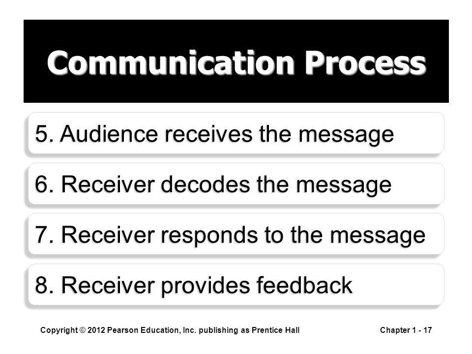 Communication Process Copyright © 2012 Pearson Education, Inc.