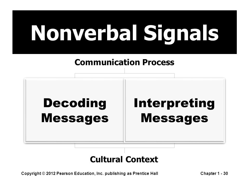 Copyright © 2012 Pearson Education, Inc. publishing as Prentice HallChapter 1 - 30 Nonverbal Signals Cultural Context Communication Process Decoding M