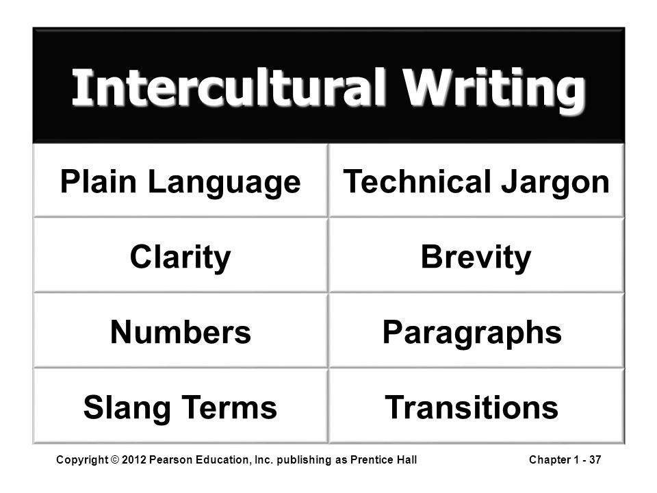 Plain Language Clarity Numbers Slang Terms Technical Jargon Brevity Paragraphs Transitions Copyright © 2012 Pearson Education, Inc. publishing as Pren