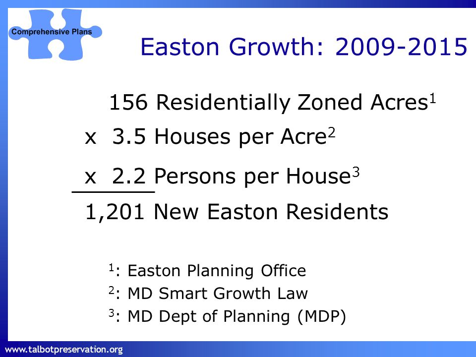 www.talbotpreservation.org Easton Growth: 2009-2015 x 2.2 Persons per House 3 1,201 New Easton Residents 1 : Easton Planning Office 2 : MD Smart Growth Law 3 : MD Dept of Planning (MDP) 156 Residentially Zoned Acres 1 x 3.5 Houses per Acre 2