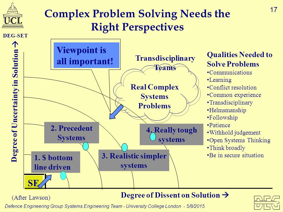 17 Defence Engineering Group Systems Engineering Team - University College London - 5/8/2015 DEG-SET Real Complex Systems Problems Transdisciplinary T