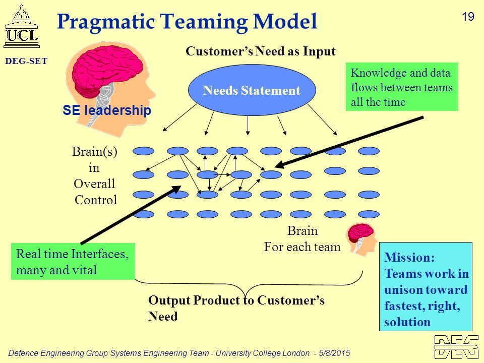 19 Defence Engineering Group Systems Engineering Team - University College London - 5/8/2015 DEG-SET Needs Statement Brain For each team Brain(s) in Overall Control Output Product to Customer's Need Pragmatic Teaming Model Real time Interfaces, many and vital Mission: Teams work in unison toward fastest, right, solution Knowledge and data flows between teams all the time SE leadership Customer's Need as Input