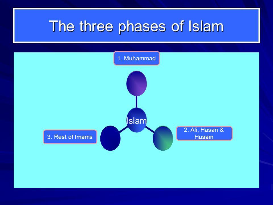 The three phases of Islam Islam 1. Muhammad 2. Ali, Hasan & Husain 3. Rest of Imams