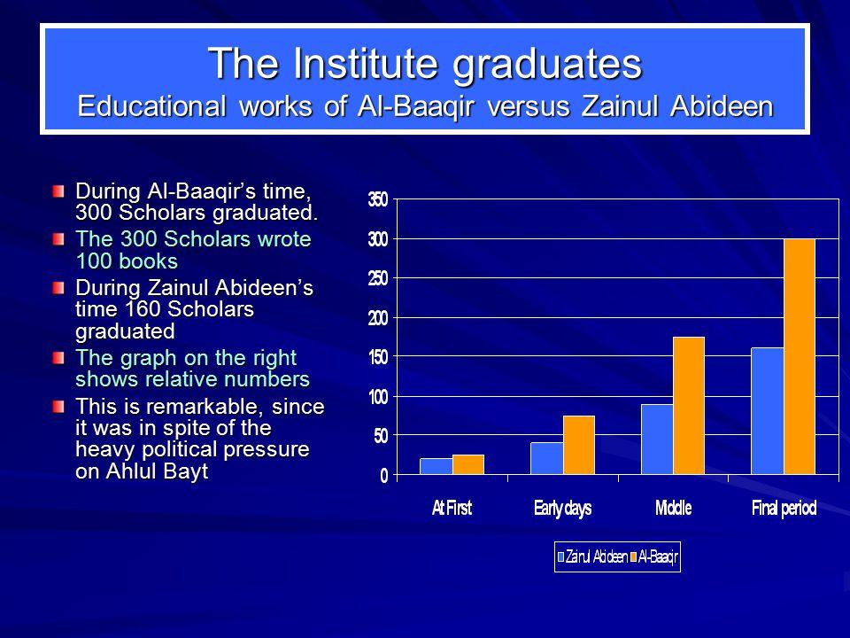 The Institute graduates Educational works of Al-Baaqir versus Zainul Abideen During Al-Baaqir's time, 300 Scholars graduated.
