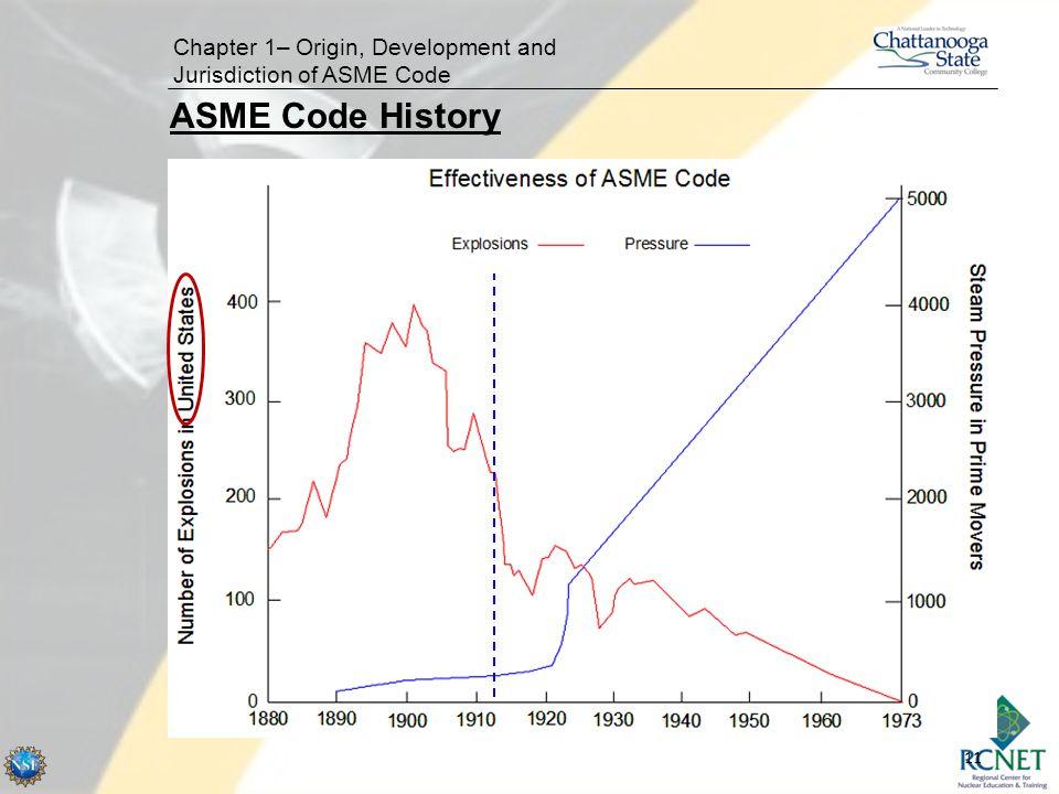 11 Chapter 1– Origin, Development and Jurisdiction of ASME Code ASME Code History