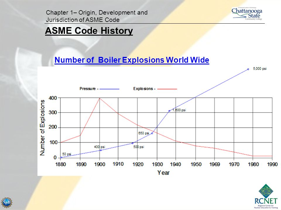 7 Chapter 1– Origin, Development and Jurisdiction of ASME Code Number of Boiler Explosions World Wide ASME Code History