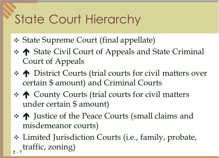  General jurisdiction courts (i.e., trial courts) hear most types of cases  Levels generally classified according to dollar amount of damages or location  Examples: county courts, district courts  Limited jurisdiction courts hear specialized types of cases and appeals from these decisions often require a new trial in a court of general jurisdiction  Examples: traffic court, tax court, family court General vs.