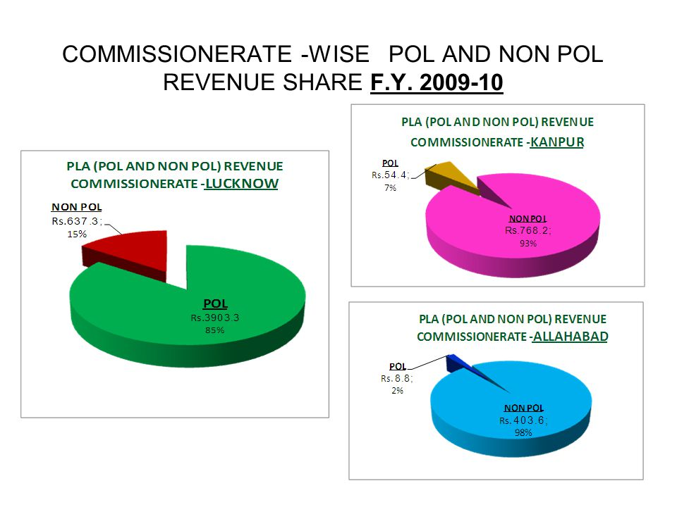 COMMISSIONERATE -WISE POL AND NON POL REVENUE SHARE F.Y. 2009-10