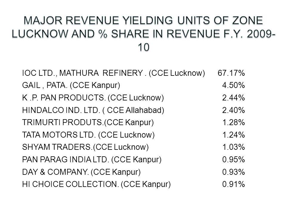IOC LTD., MATHURA REFINERY. (CCE Lucknow)67.17% GAIL, PATA.
