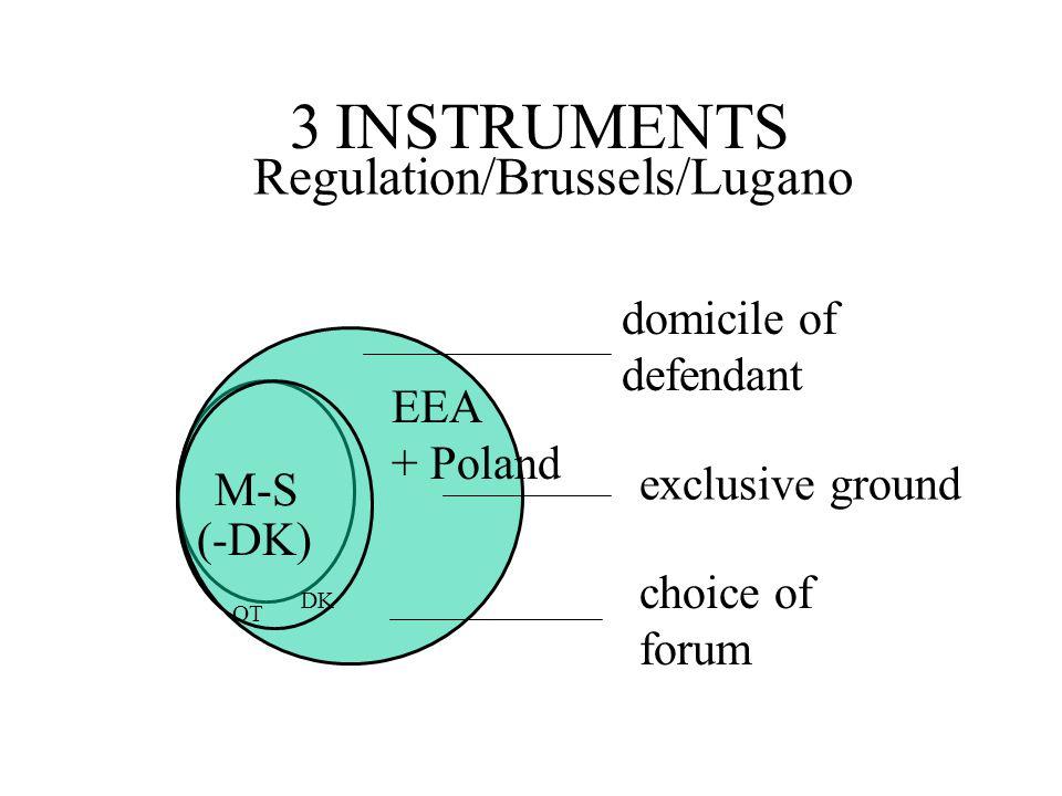 domicile of defendant exclusive ground choice of forum M-S (-DK) DK EEA + Poland 3 INSTRUMENTS Regulation/Brussels/Lugano OT