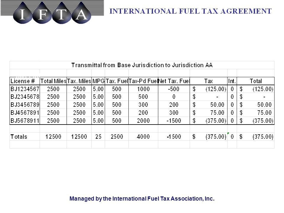 TRANSMITTAL REPORT 05/2200 Managed by the International Fuel Tax Association, Inc.