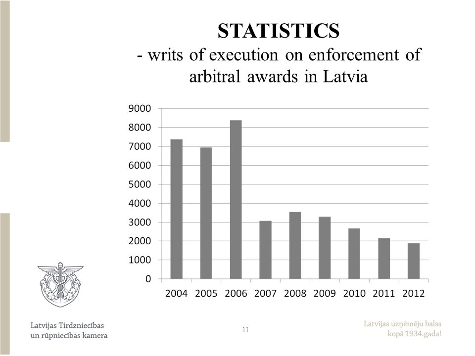 STATISTICS - writs of execution on enforcement of arbitral awards in Latvia 11