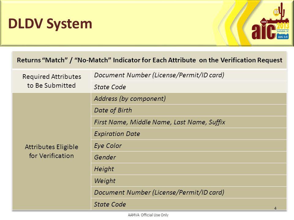 DLDV System (cont'd) Partner Gateway #1 End User #1 End User #2 Partner Gateway #2 AAMVA DLDV Verification Engine AAMVA Web Interface 5 Verification Request Match / No Match AAMVA Official Use Only
