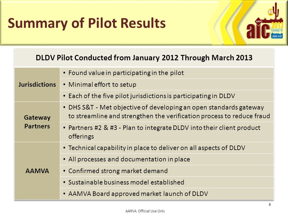 Summary of Pilot Results 6 AAMVA Official Use Only
