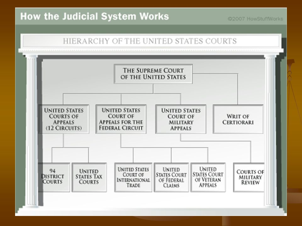 how does the u s court system compare to court systems in other countries How does the us education system compare to other countries us supreme court this blog offers updates on the national conference of state legislatures.