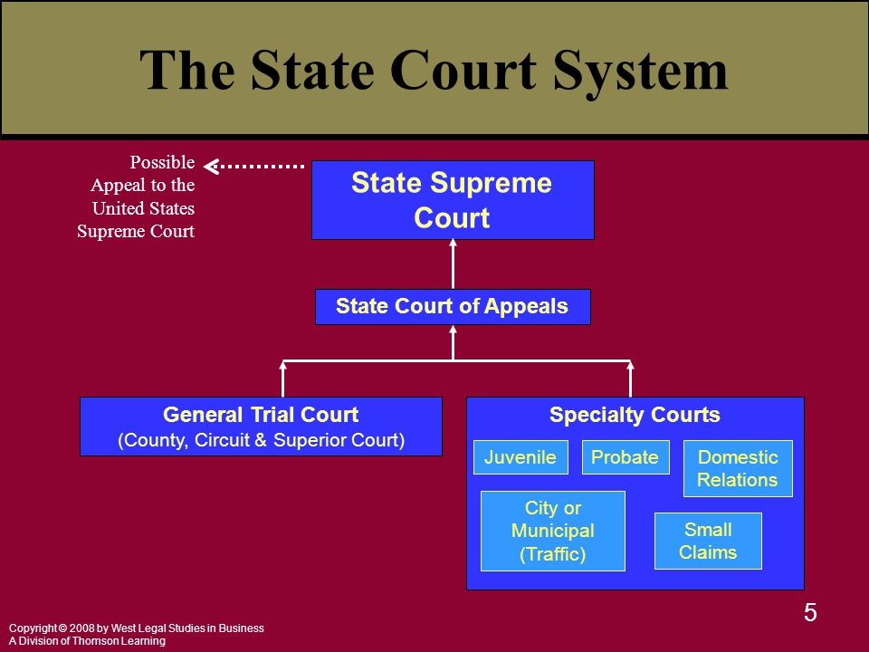 Copyright © 2008 by West Legal Studies in Business A Division of Thomson Learning 5 The State Court System State Supreme Court Possible Appeal to the United States Supreme Court State Court of Appeals General Trial Court (County, Circuit & Superior Court) Specialty Courts JuvenileProbateDomestic Relations City or Municipal (Traffic) Small Claims