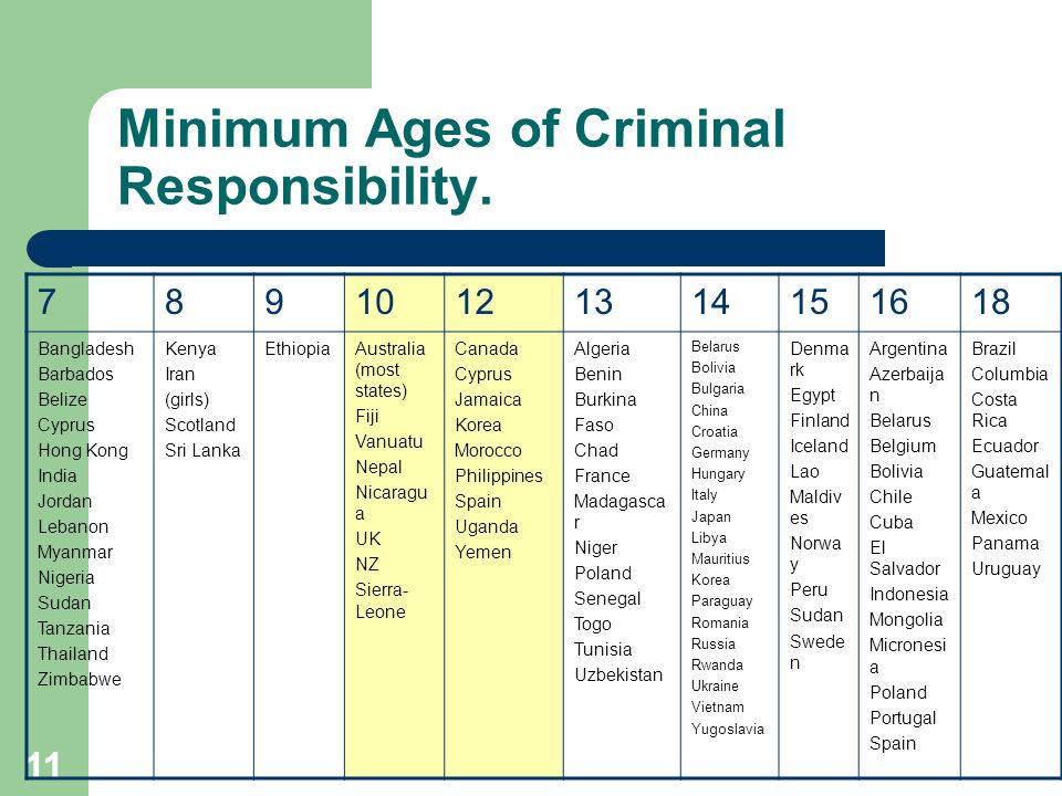 11 Minimum Ages of Criminal Responsibility.