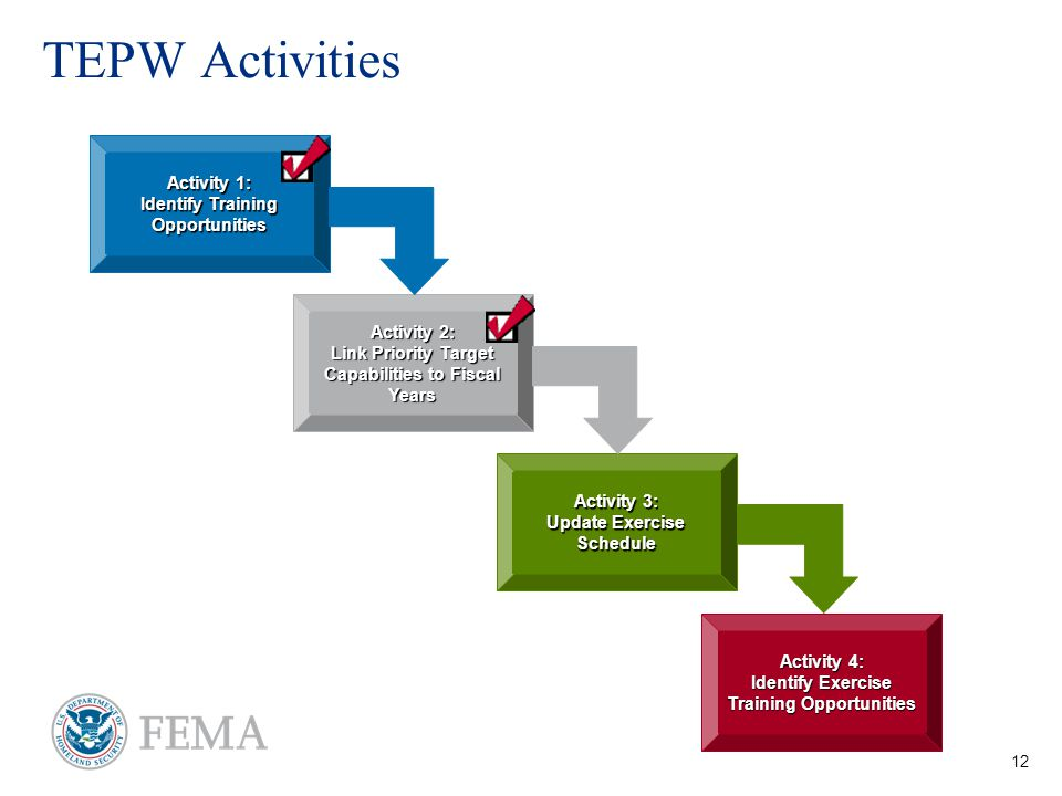 12 TEPW Activities Activity 1: Identify Training Opportunities Activity 3: Update Exercise Schedule Activity 2: Link Priority Target Capabilities to Fiscal Years Activity 4: Identify Exercise Training Opportunities