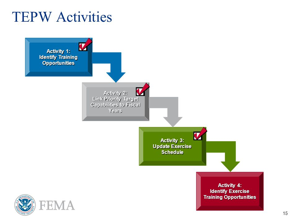 15 TEPW Activities Activity 1: Identify Training Opportunities Activity 3: Update Exercise Schedule Activity 2: Link Priority Target Capabilities to Fiscal Years Activity 4: Identify Exercise Training Opportunities
