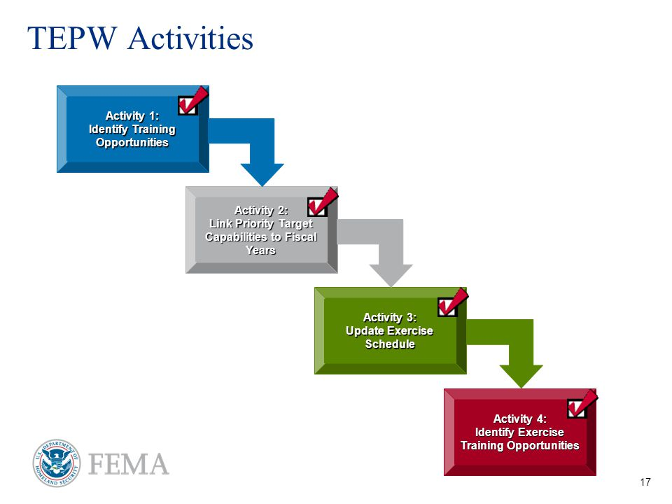 17 TEPW Activities Activity 1: Identify Training Opportunities Activity 3: Update Exercise Schedule Activity 2: Link Priority Target Capabilities to Fiscal Years Activity 4: Identify Exercise Training Opportunities