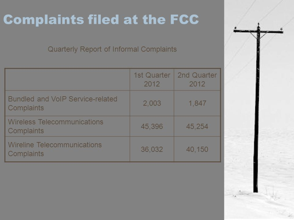 Complaints filed at the FCC 1st Quarter 2012 2nd Quarter 2012 Bundled and VoIP Service-related Complaints 2,0031,847 Wireless Telecommunications Compl