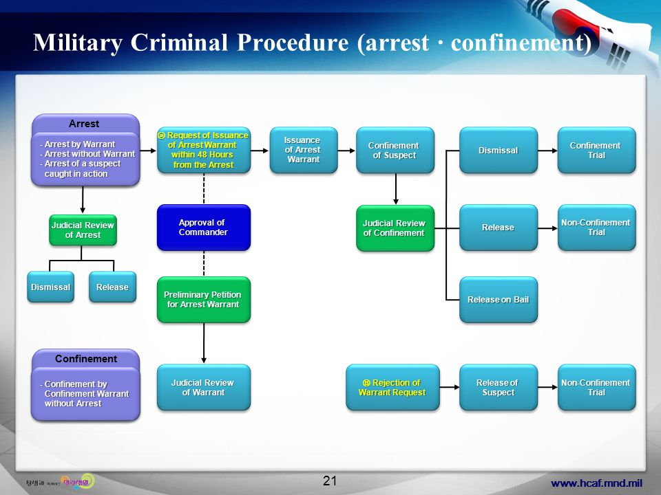 www.hcaf.mnd.mil 21 Military Criminal Procedure (arrest · confinement) - Arrest by Warrant - Arrest without Warrant - Arrest of a suspect caught in action - Arrest by Warrant - Arrest without Warrant - Arrest of a suspect caught in action Arrest ⓐ Request of Issuance of Arrest Warrant within 48 Hours from the Arrest ⓐ Request of Issuance of Arrest Warrant within 48 Hours from the Arrest DismissalDismissalReleaseRelease - Confinement by Confinement Warrant without Arrest Confinement Approval of Commander Judicial Review of Arrest Judicial Review of Arrest Issuance of Arrest Warrant Issuance Confinement of Suspect Confinement Judicial Review of Confinement Judicial Review of Confinement DismissalDismissal ReleaseRelease Release on Bail ConfinementTrialConfinementTrial Non-ConfinementTrialNon-ConfinementTrial Ⓑ Rejection of Warrant Request Ⓑ Rejection of Warrant Request Release of Suspect SuspectNon-ConfinementTrialNon-ConfinementTrial Preliminary Petition for Arrest Warrant Preliminary Petition for Arrest Warrant Judicial Review of Warrant Judicial Review of Warrant