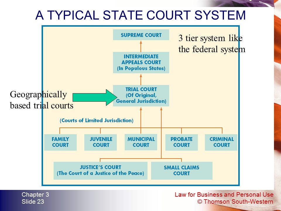 Law for Business and Personal Use © Thomson South-Western Chapter 3 Slide 23 A TYPICAL STATE COURT SYSTEM Geographically based trial courts 3 tier sys