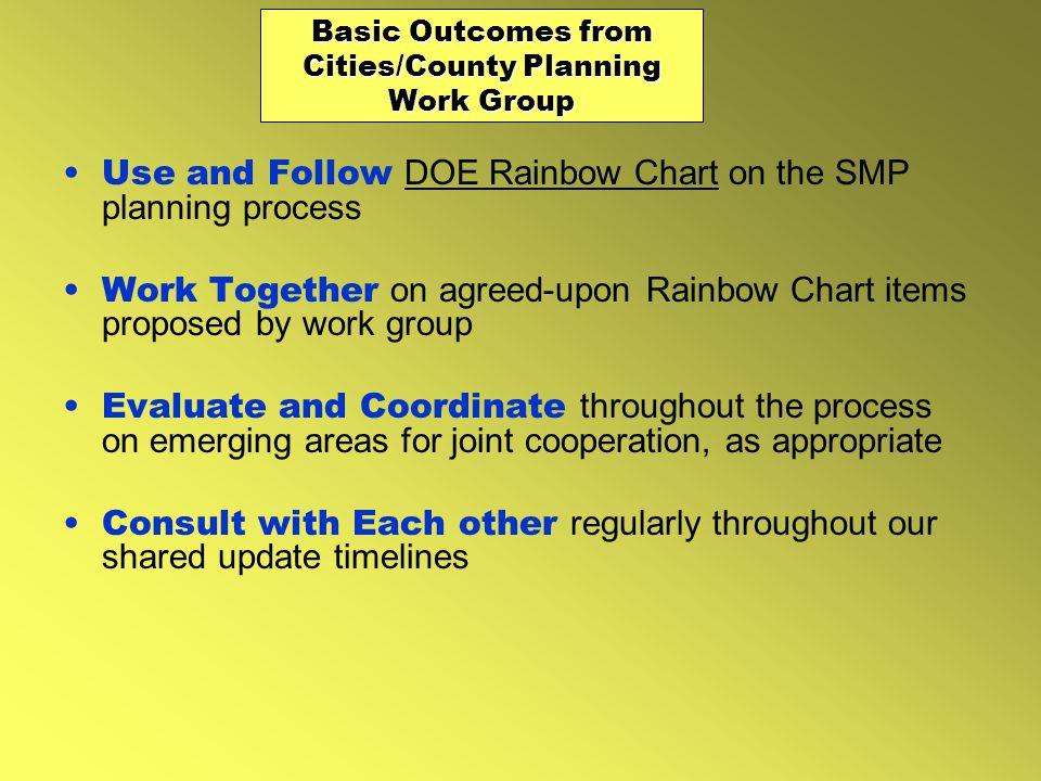 Determine shoreline environment designations Review and revise Goals ref.