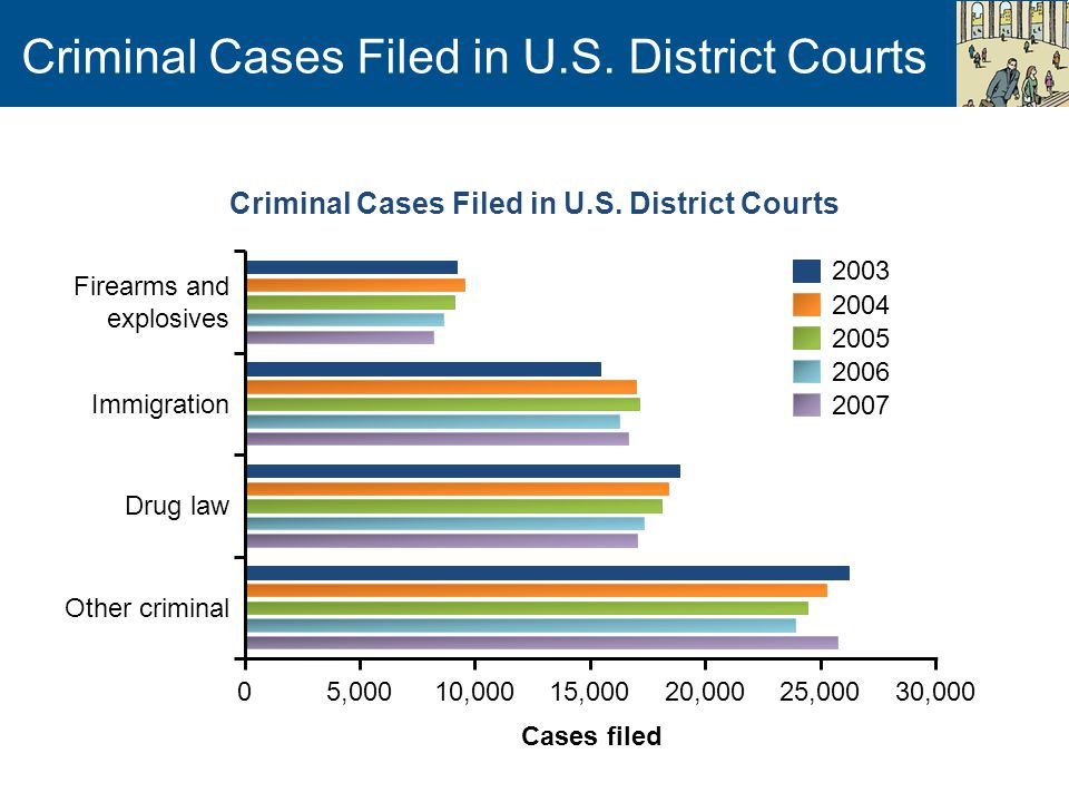 Criminal Cases Filed in U.S.
