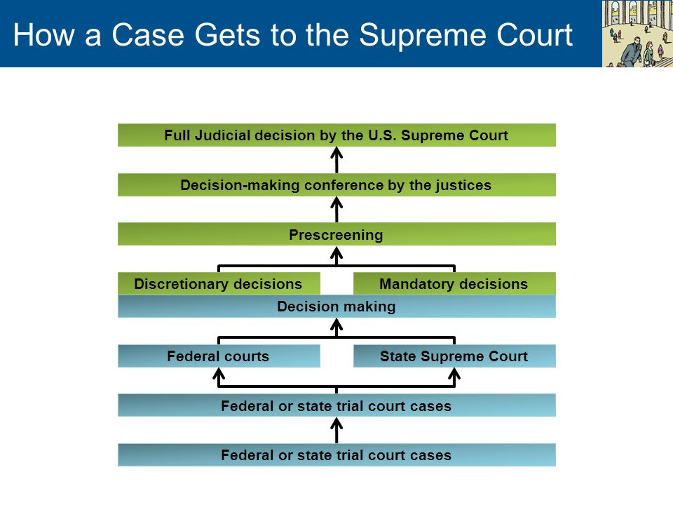 How a Case Gets to the Supreme Court Full Judicial decision by the U.S.