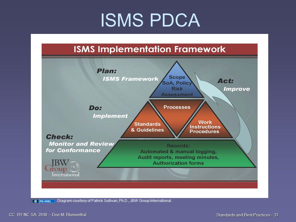 CC: BY NC SA 2010 – Don M. Blumenthal Standards and Best Practices - 33 ISMS PDCA Diagram courtesy of Patrick Sullivan, Ph.D., JBW Group International