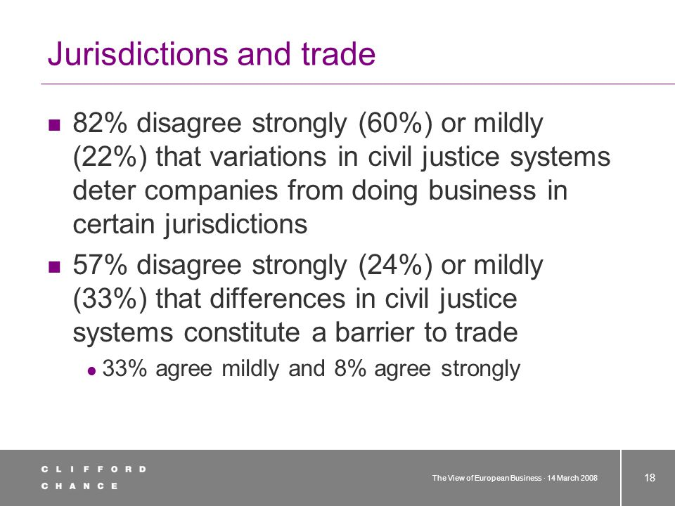 The View of European Business · 14 March 2008 18 Jurisdictions and trade 82% disagree strongly (60%) or mildly (22%) that variations in civil justice systems deter companies from doing business in certain jurisdictions 57% disagree strongly (24%) or mildly (33%) that differences in civil justice systems constitute a barrier to trade 33% agree mildly and 8% agree strongly