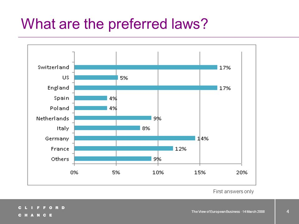 The View of European Business · 14 March 2008 4 What are the preferred laws First answers only