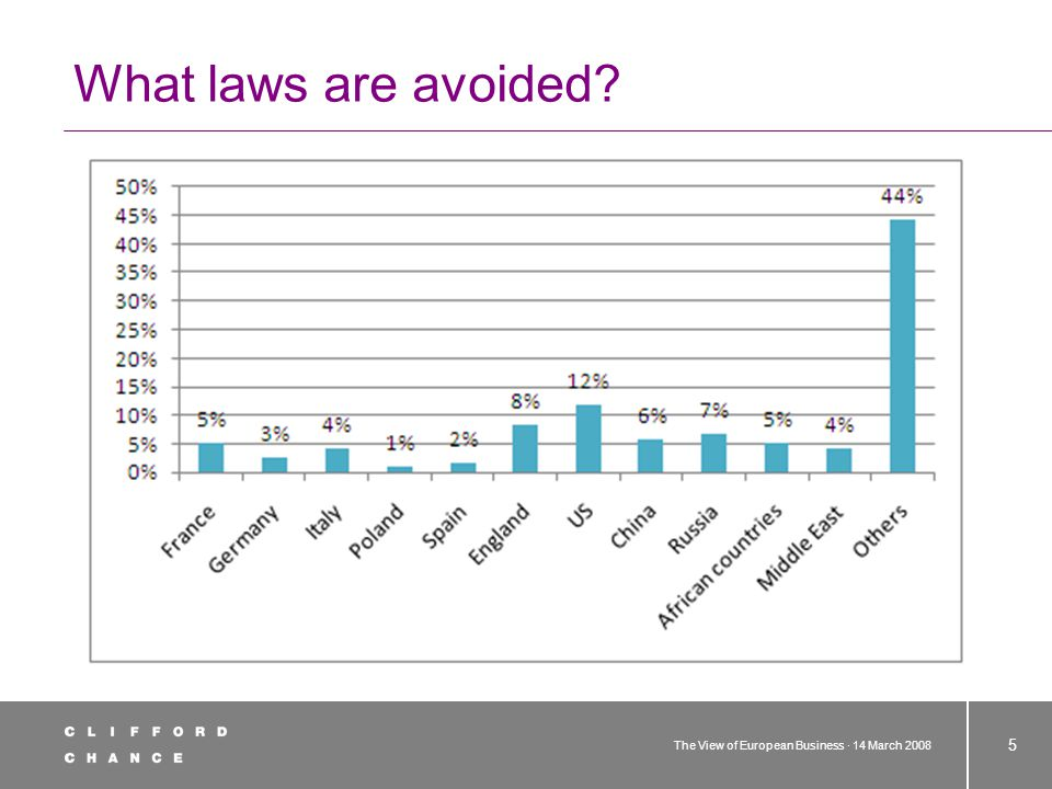 The View of European Business · 14 March 2008 5 What laws are avoided
