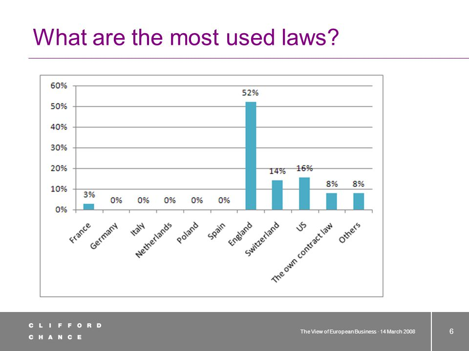 The View of European Business · 14 March 2008 6 What are the most used laws