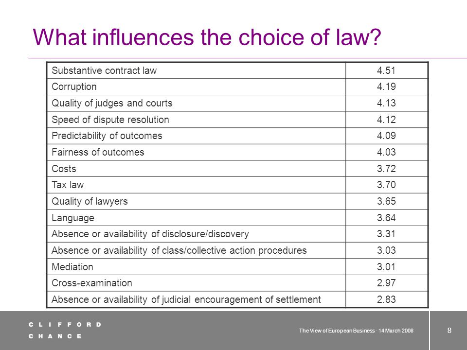 The View of European Business · 14 March 2008 8 What influences the choice of law? Substantive contract law4.51 Corruption4.19 Quality of judges and c