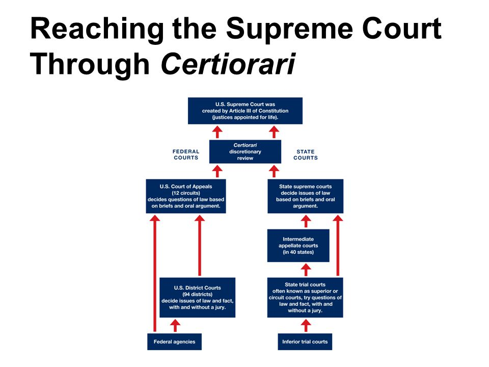 Reaching the Supreme Court Through Certiorari