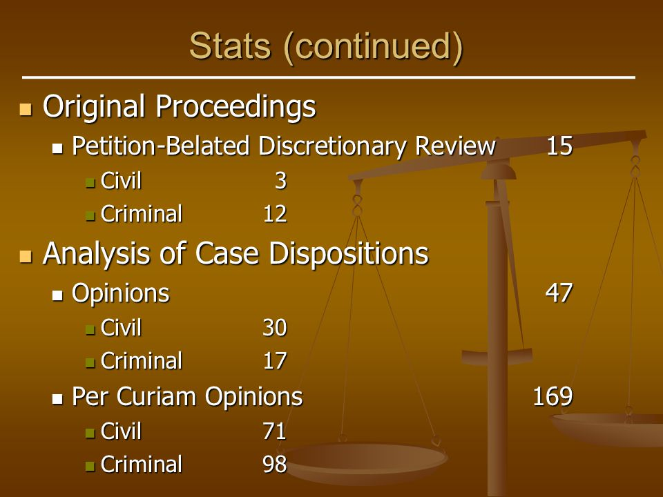 Stats (continued) Original Proceedings Original Proceedings Petition-Belated Discretionary Review15 Petition-Belated Discretionary Review15 Civil3 Civil3 Criminal12 Criminal12 Analysis of Case Dispositions Analysis of Case Dispositions Opinions47 Opinions47 Civil30 Civil30 Criminal17 Criminal17 Per Curiam Opinions169 Per Curiam Opinions169 Civil71 Civil71 Criminal98 Criminal98