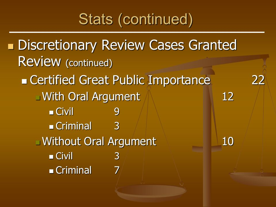 Stats (continued) Discretionary Review Cases Granted Review (continued) Discretionary Review Cases Granted Review (continued) Certified Great Public Importance22 Certified Great Public Importance22 With Oral Argument12 With Oral Argument12 Civil9 Civil9 Criminal3 Criminal3 Without Oral Argument10 Without Oral Argument10 Civil3 Civil3 Criminal7 Criminal7