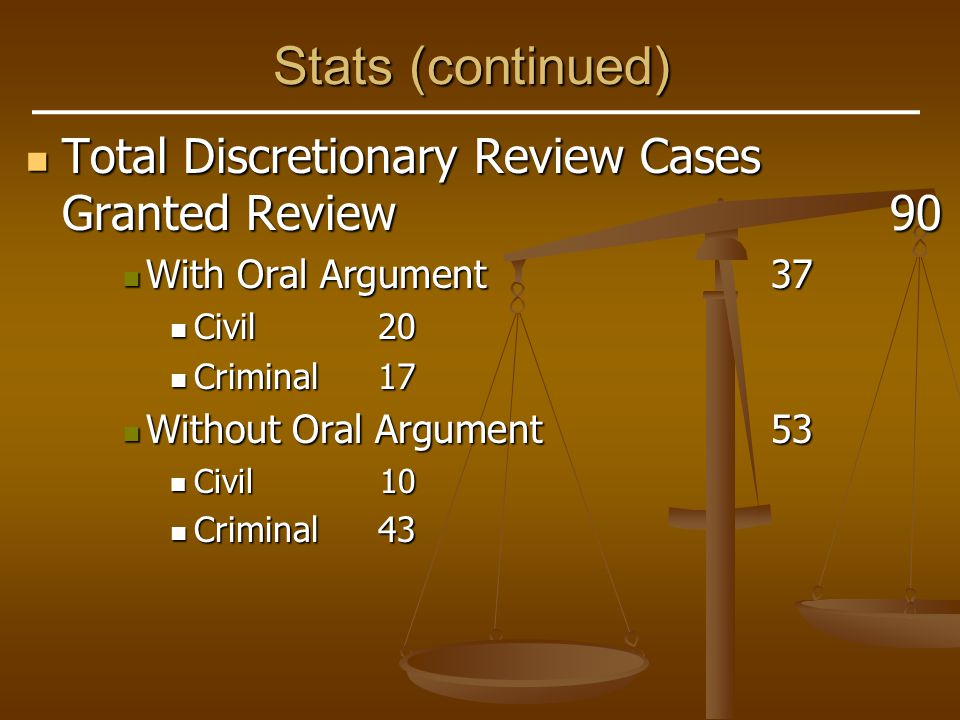 Stats (continued) Total Discretionary Review Cases Granted Review90 Total Discretionary Review Cases Granted Review90 With Oral Argument37 With Oral A