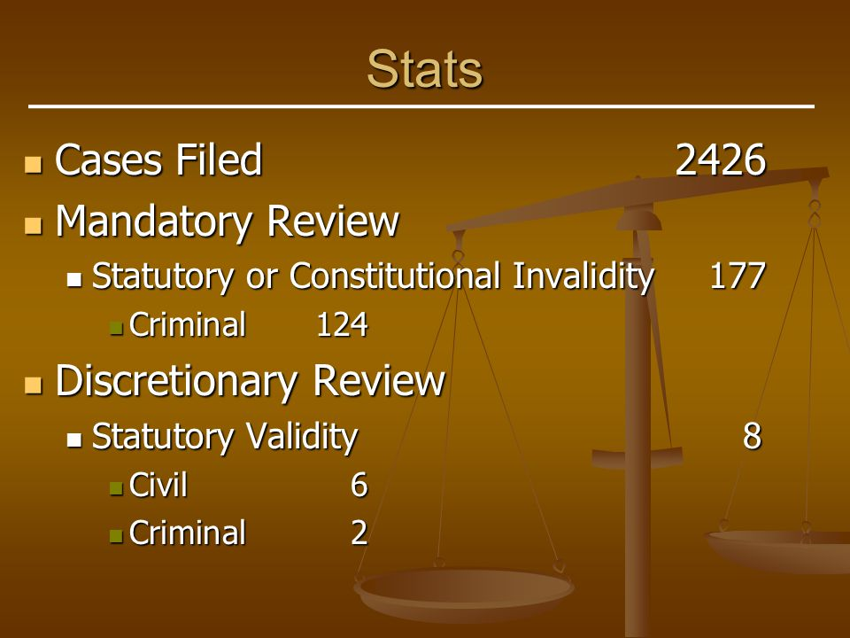 Stats (continued) Discretionary Review (continued) Discretionary Review (continued) Constitutional Construction16 Constitutional Construction16 Civil11 Civil11 Criminal5 Criminal5 Class of Constitutional Officers5 Class of Constitutional Officers5 Civil3 Civil3 Criminal2 Criminal2 Direct Conflict of Decisions720 Direct Conflict of Decisions720 Civil255 Civil255 Criminal465 Criminal465