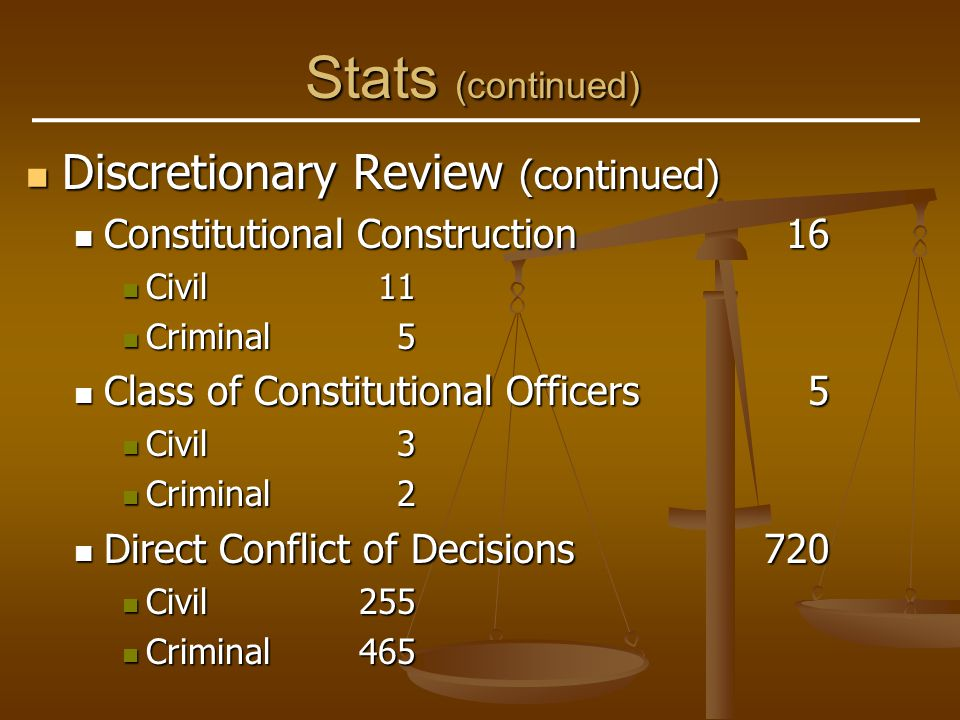 Stats (continued) Discretionary Review (continued) Discretionary Review (continued) Certified Great Public Importance27 Certified Great Public Importance27 Civil20 Civil20 Criminal7 Criminal7 Certified Direct Conflict22 Certified Direct Conflict22 Civil9 Civil9 Criminal13 Criminal13 Certified Questions from U.S.S.C.