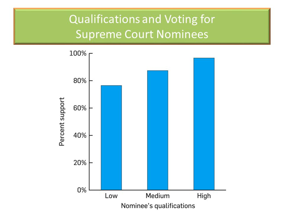 Qualifications and Voting for Supreme Court Nominees