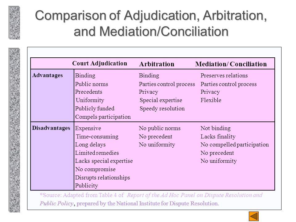 Comparison of Adjudication, Arbitration, and Mediation/Conciliation