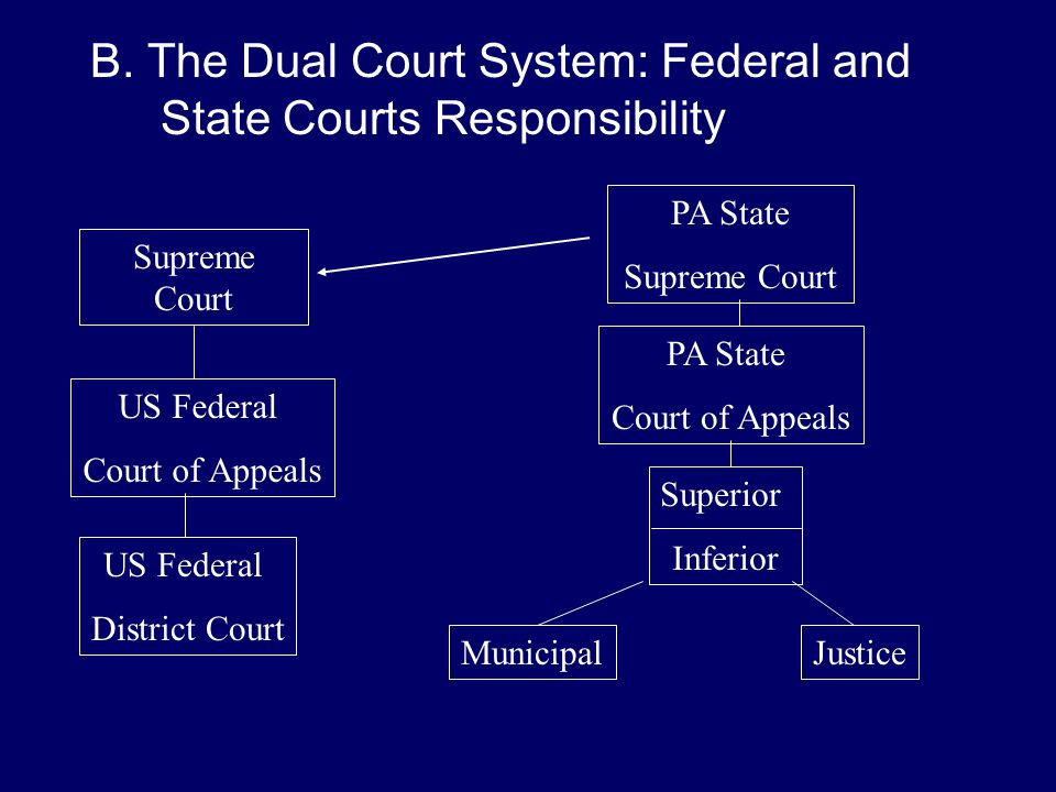 B. The Dual Court System: Federal and State Courts Responsibility Supreme Court US Federal Court of Appeals US Federal District Court PA State Supreme